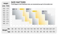 Velikostní tabulka(výška/váha)